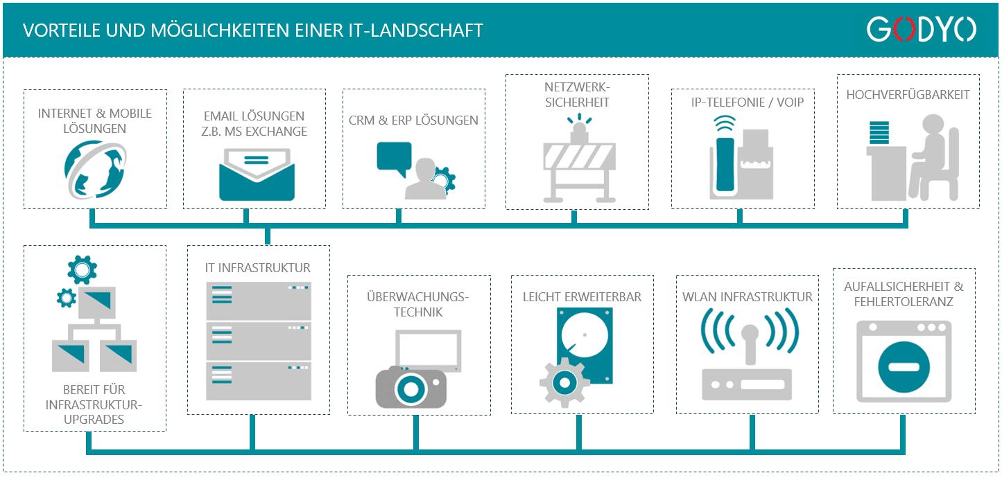 Vorteile und Möglichkeiten einer IT-Systemlandschaft
