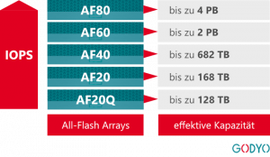 HPE Nimble All-Flash-Family