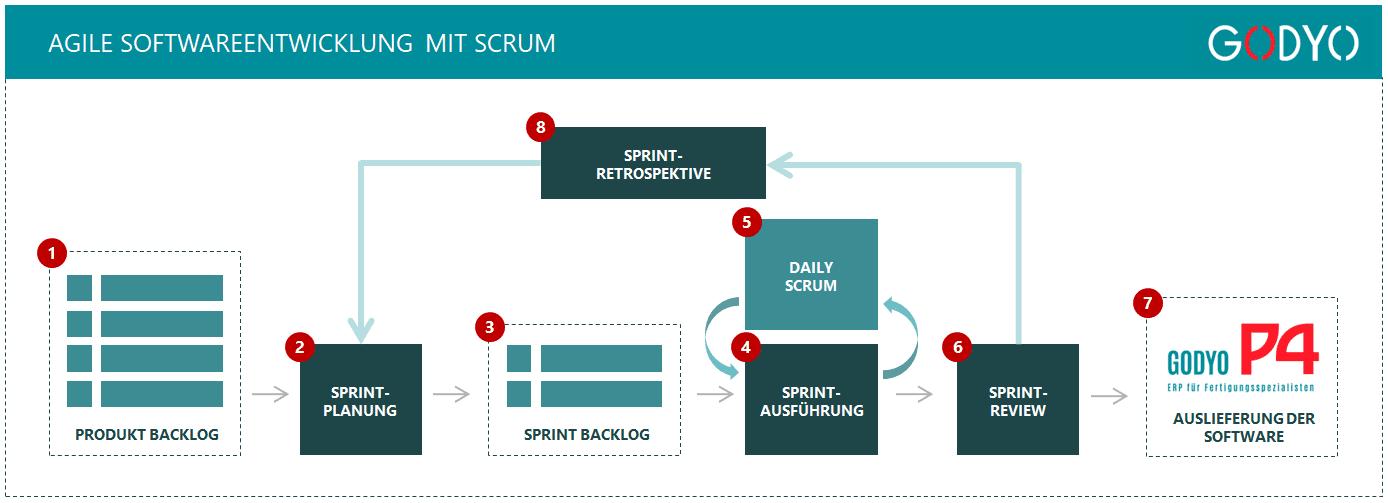 Agile Softwareentwicklung mit Scrum
