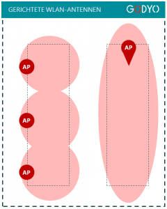 Netzausbreitung von individuell gerichteten WLAN-Antennen