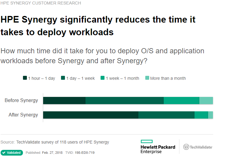 HPE Synergy Workloads