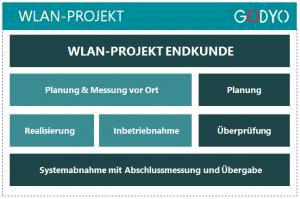 WLAN-Projekt Übersicht