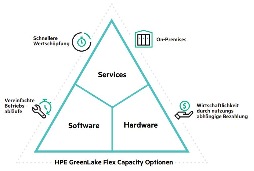 HPE GreenLake Flex Capacity Vorteile