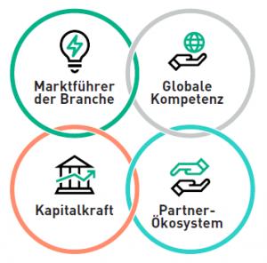 HPE GreenLake Vorteile