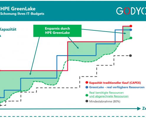 HPE GreenLake - effiziente Nutzung des IT-Budgets