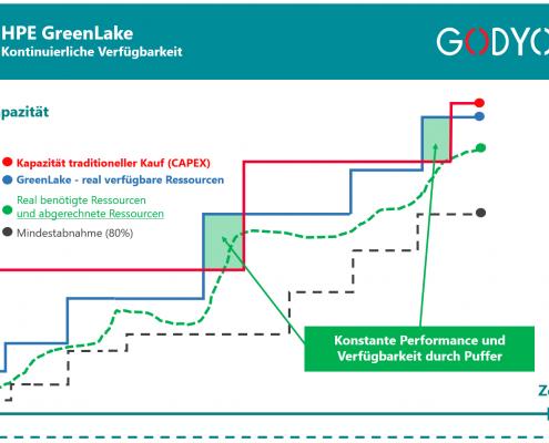 HPE GreenLake - kontinuierliche Verfügbarkeit