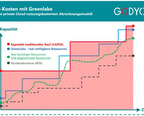 HPE GreenLake - Vorteile einer privaten Cloud