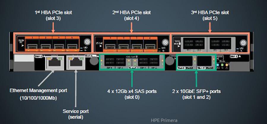 HPE-Primera-650-670