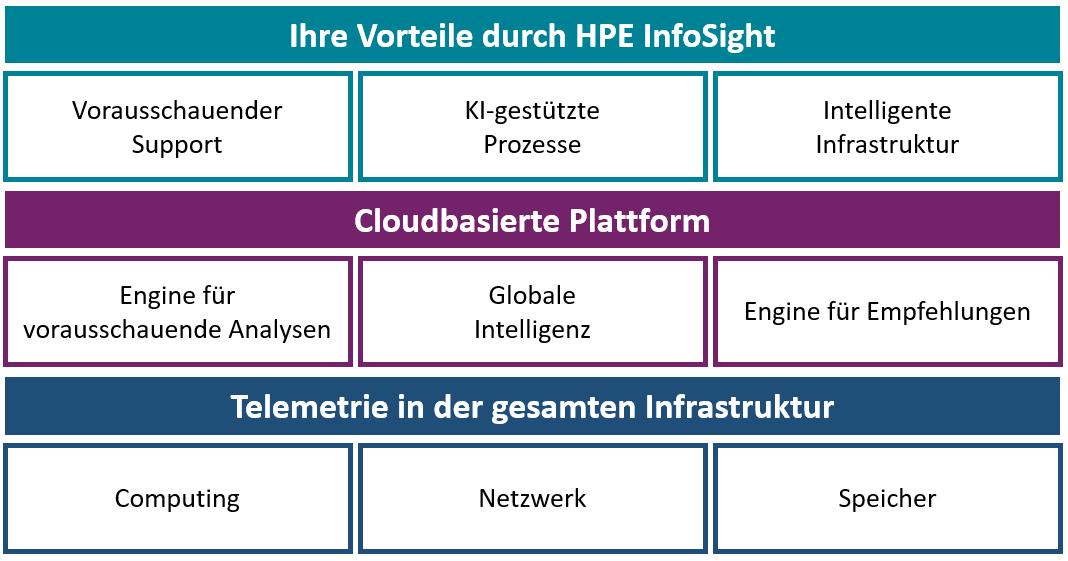 HPE InfoSight Vorteile