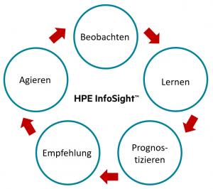 Vorgehensweise HPE InfoSight