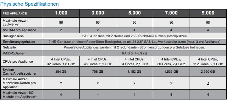 Dell PowerStore Produktreihe