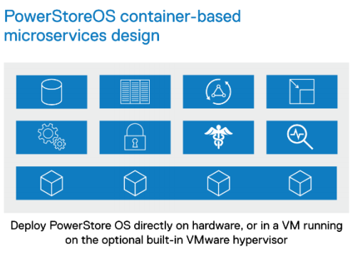 Dell Powerstore Container