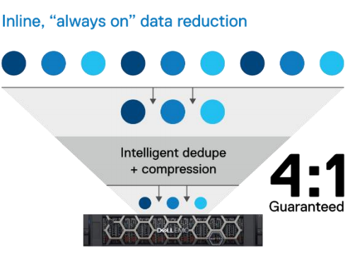 Dell PowerStore Data Reduction