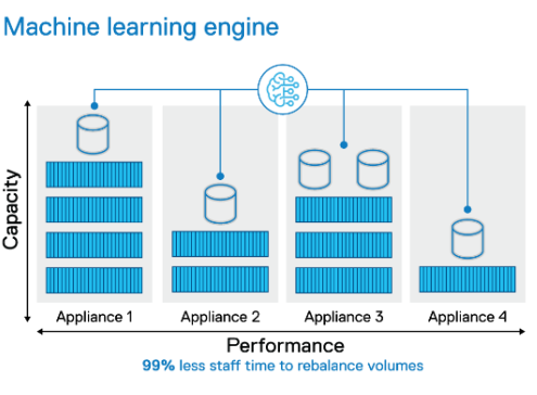 Dell Powerstore Machine Learning