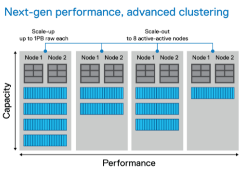 Dell PowerStore Performance