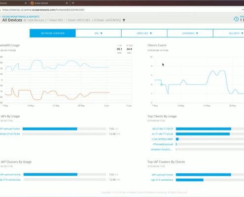 Monitoring / Reports