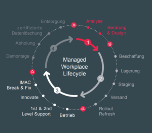 Managed Workplace Lifecycle